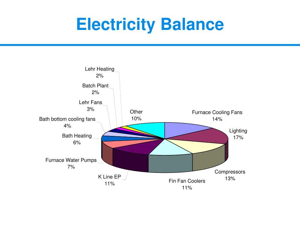 Electricity Balance