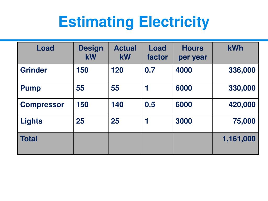 Estimating Electricity