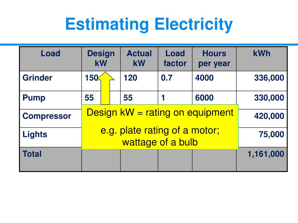 Design kW = rating on equipment