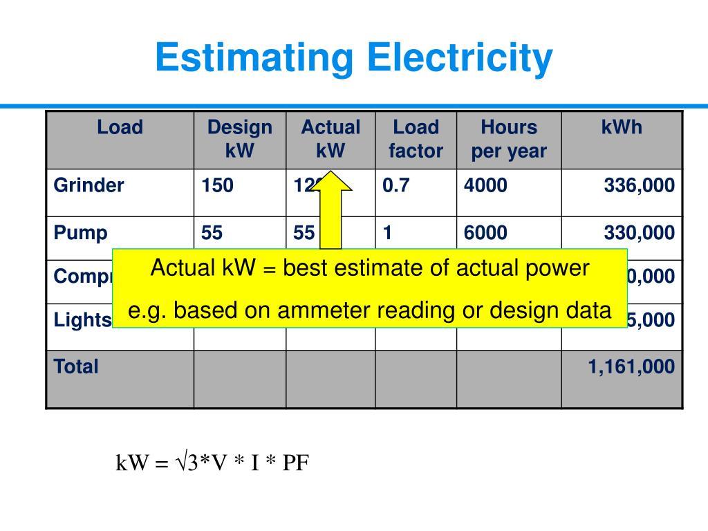Actual kW = best estimate of actual power