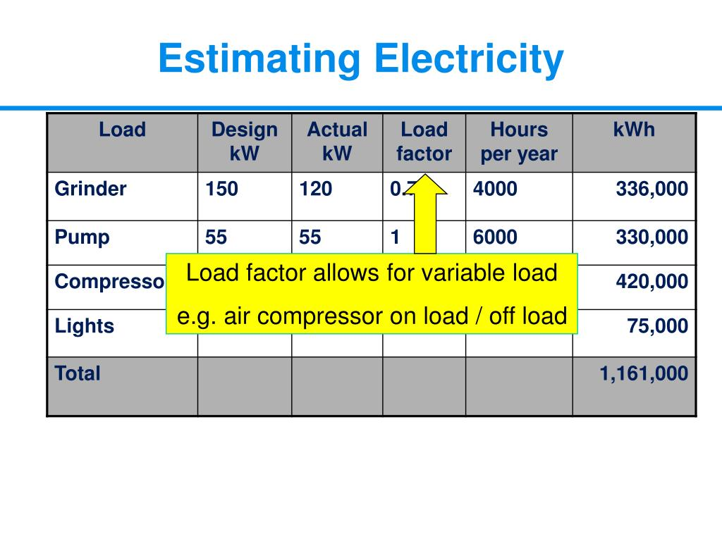 Load factor allows for variable load