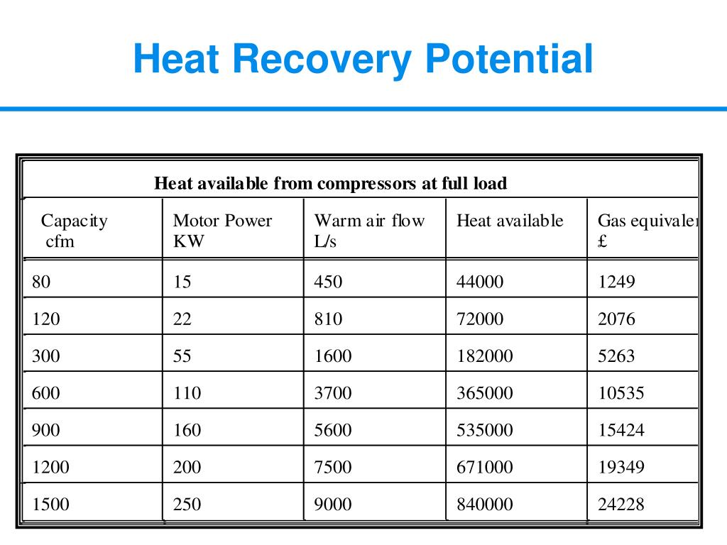 Heat Recovery Potential