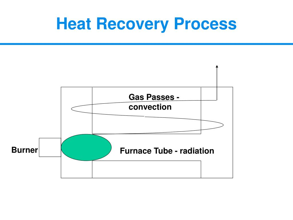 Heat Recovery Process