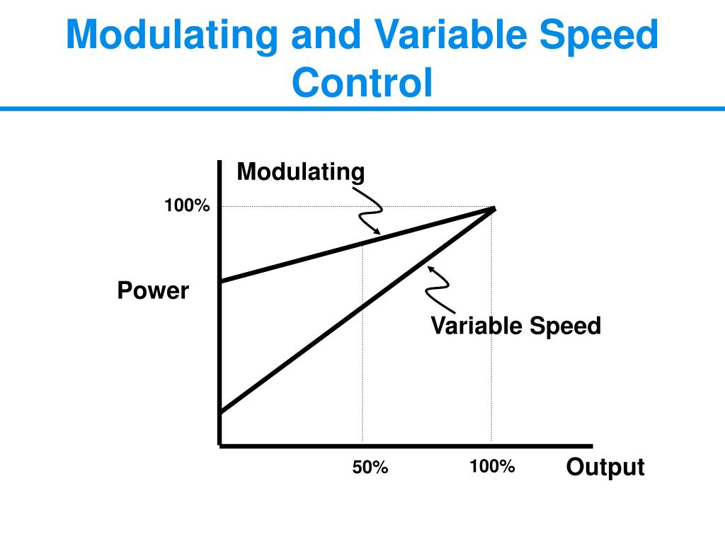 Modulating and Variable Speed Control