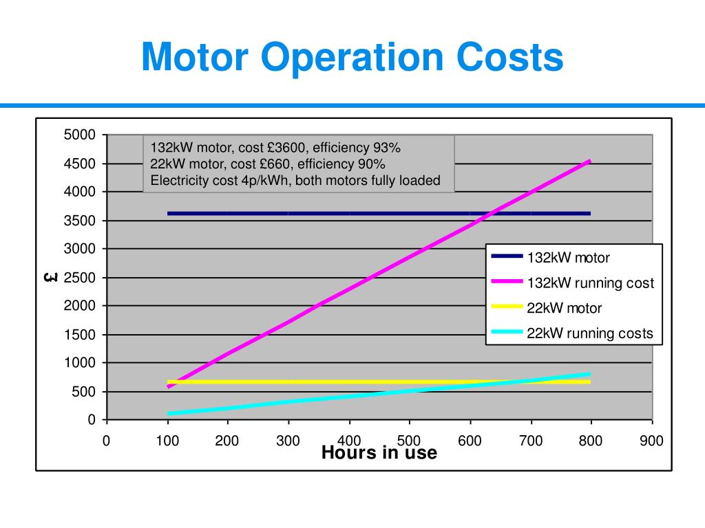 Motor Operation Costs