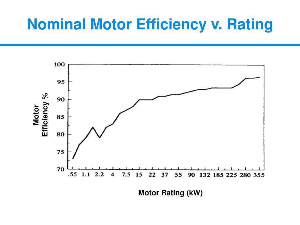 Nominal Motor Efficiency v. Rating