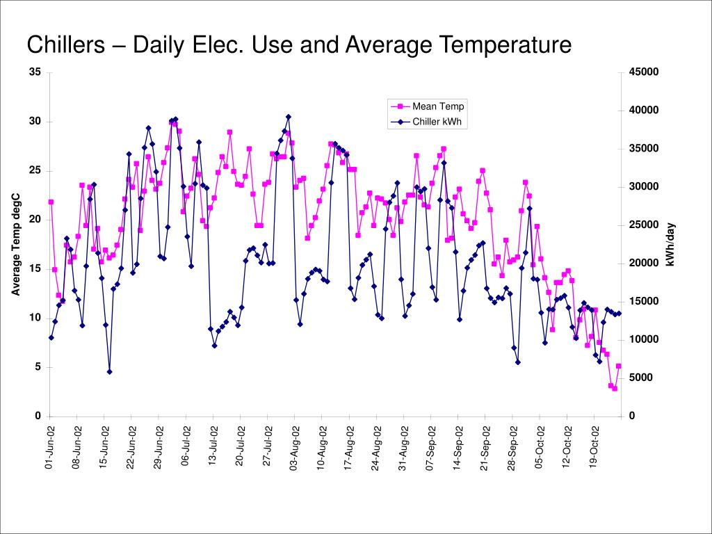 Chillers – Daily Elec. Use and Average Temperature