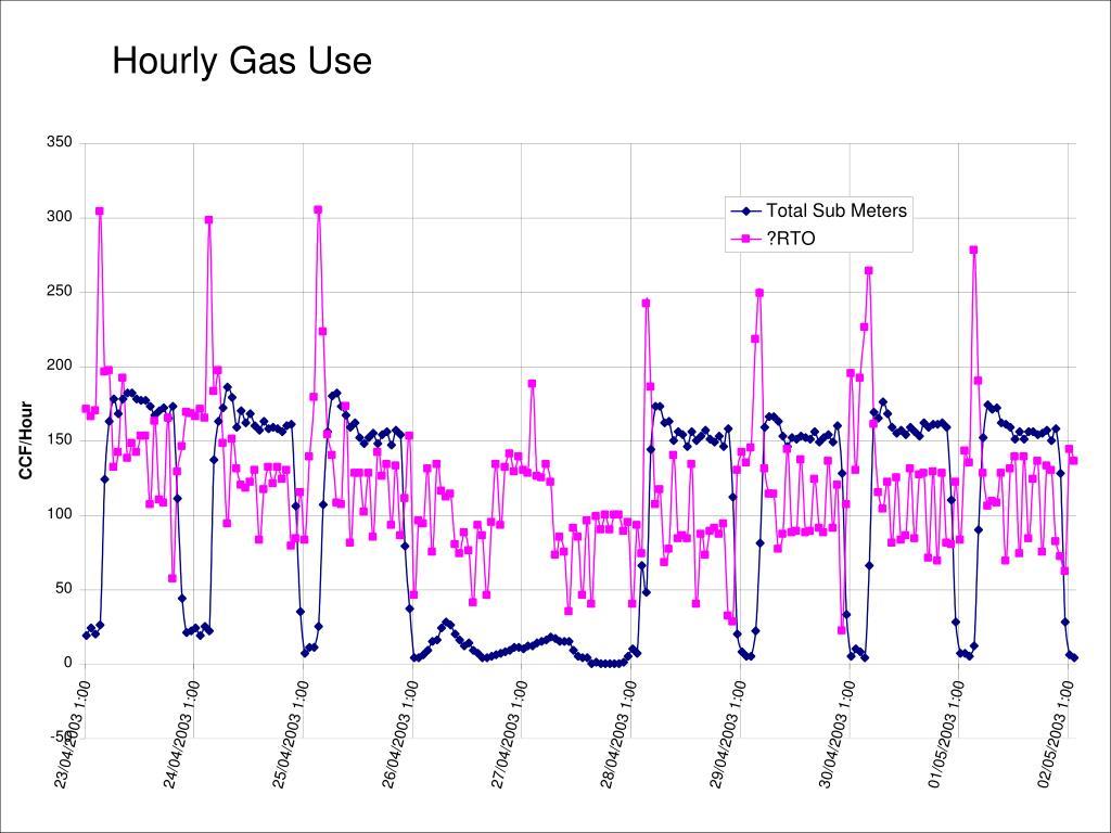 Hourly Gas Use