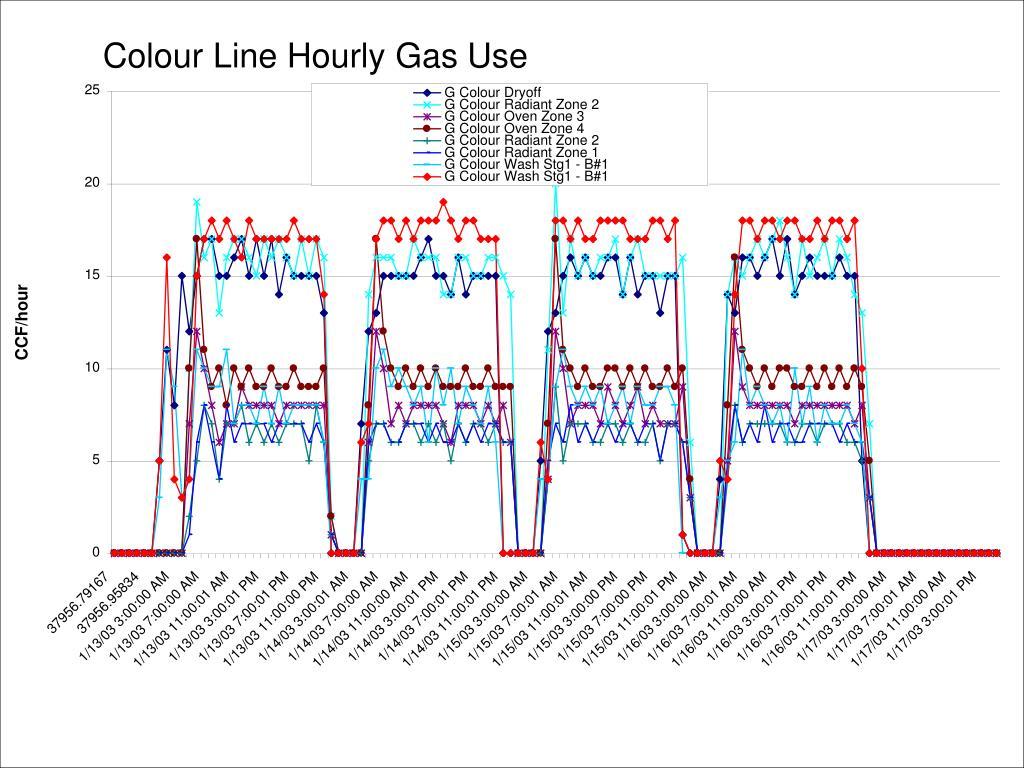 Colour Line Hourly Gas Use