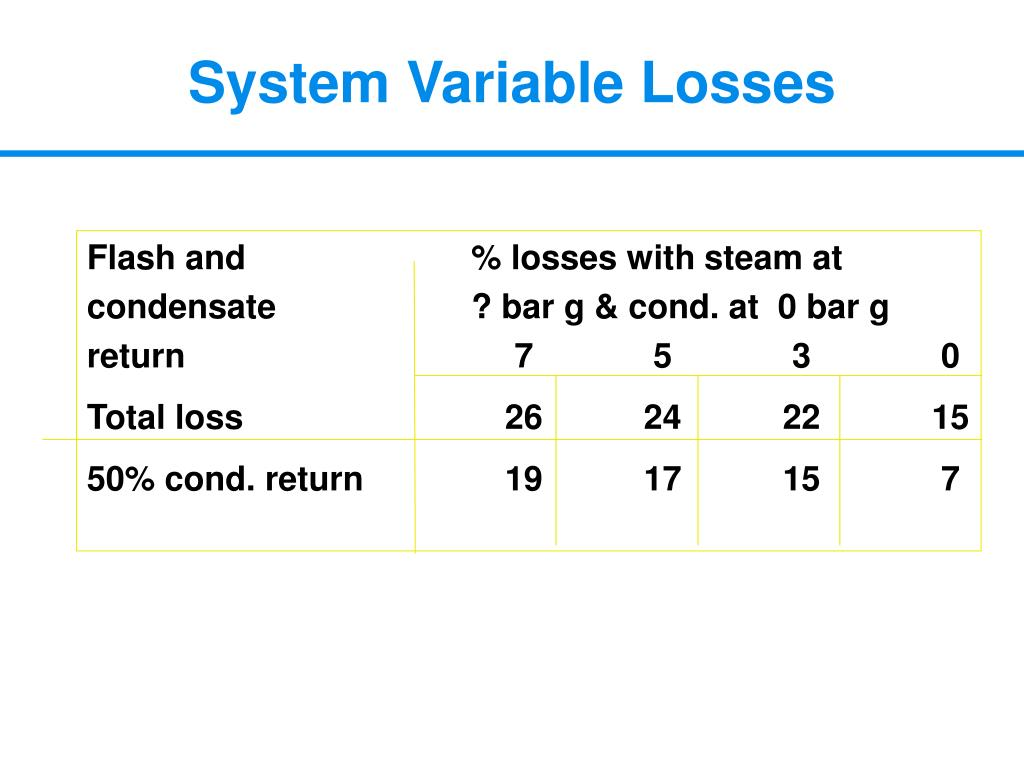 System Variable Losses