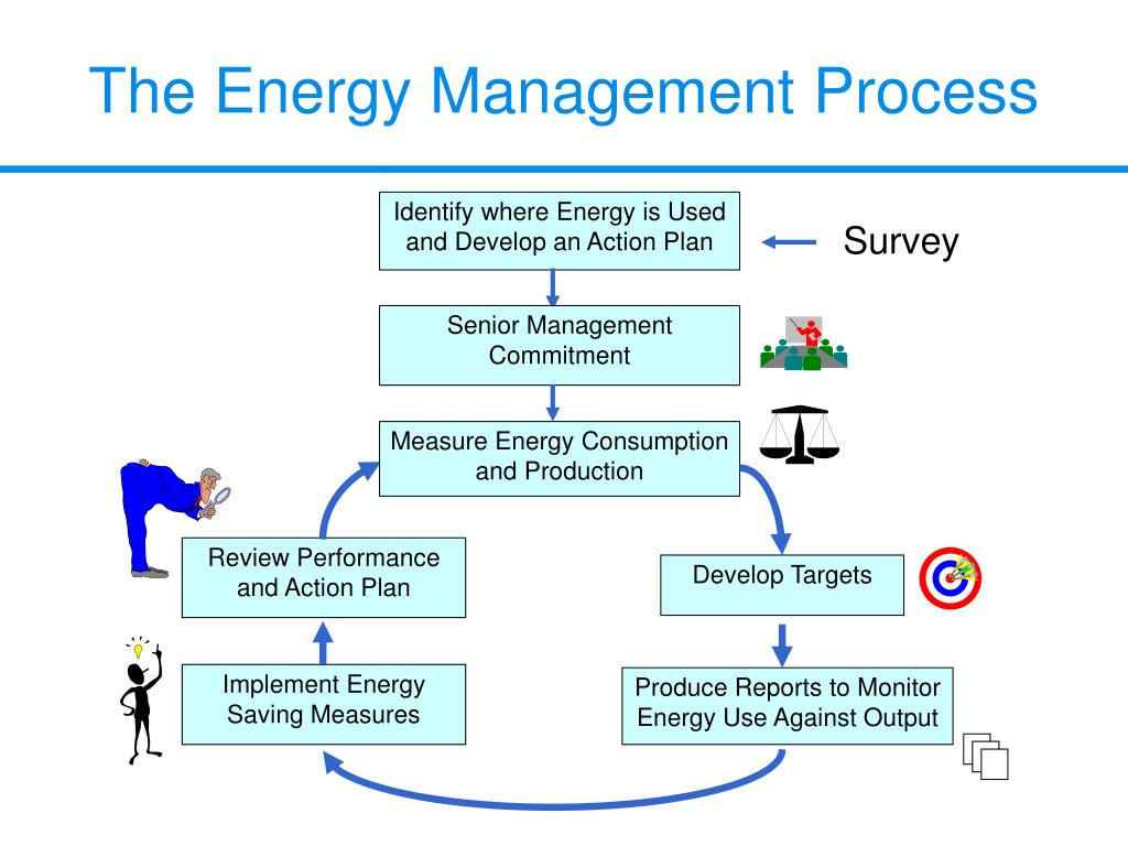 Identify where Energy is Used and Develop an Action Plan