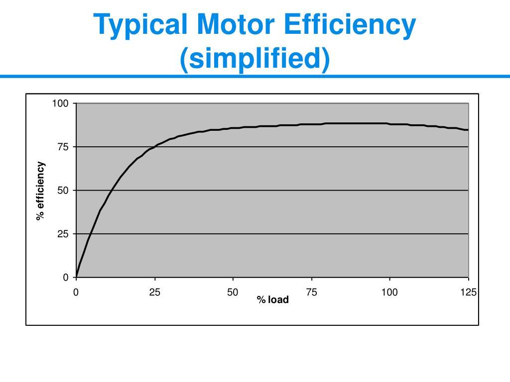 Typical Motor Efficiency (simplified)