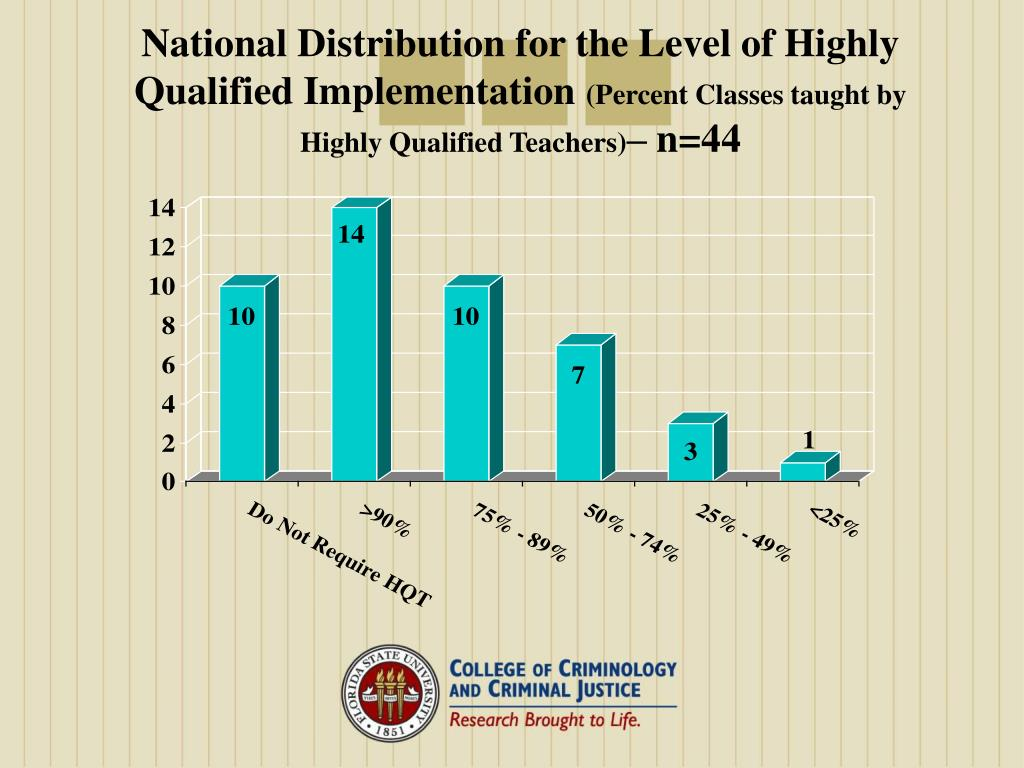 National Distribution for the Level of Highly Qualified Implementation