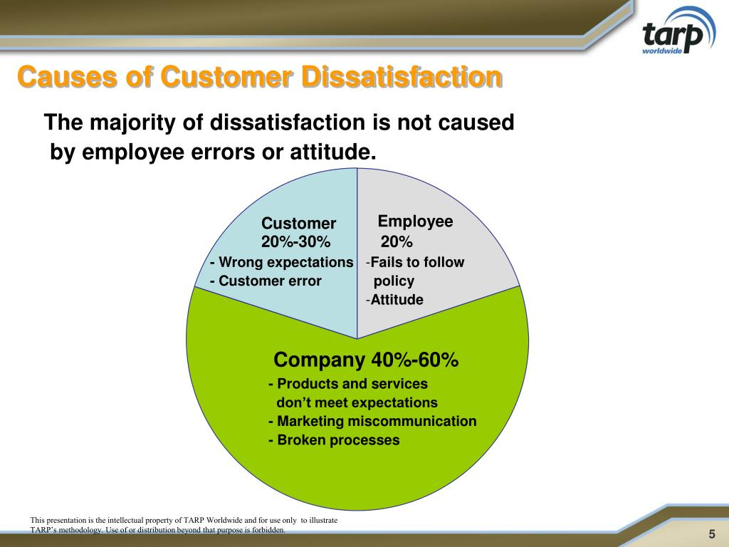 Causes of Customer Dissatisfaction