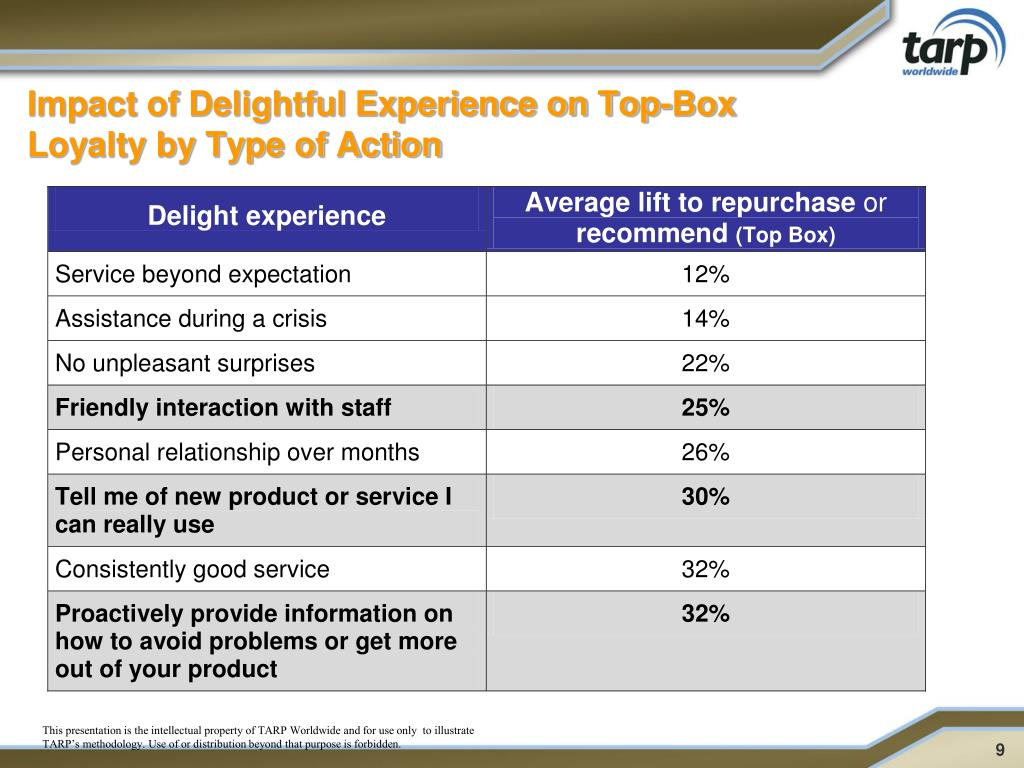 Impact of Delightful Experience on Top-Box Loyalty by Type of Action