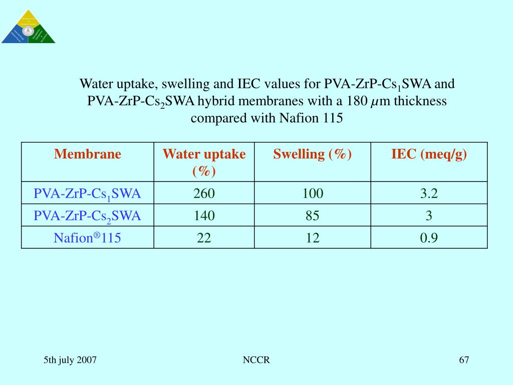 Water uptake, swelling and IEC values for
