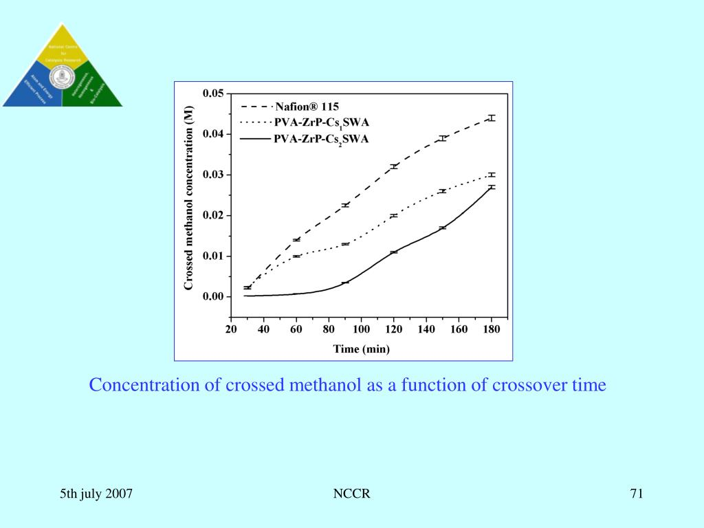 Concentration of crossed methanol as a function of crossover time