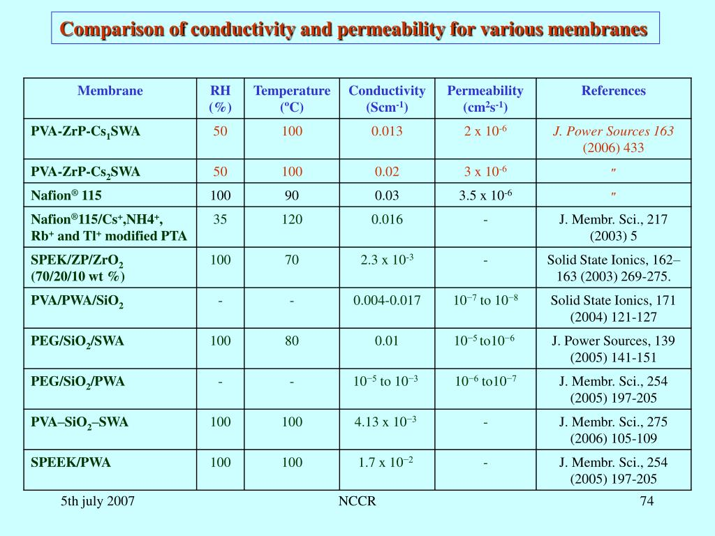 Comparison of conductivity and permeability for various membranes