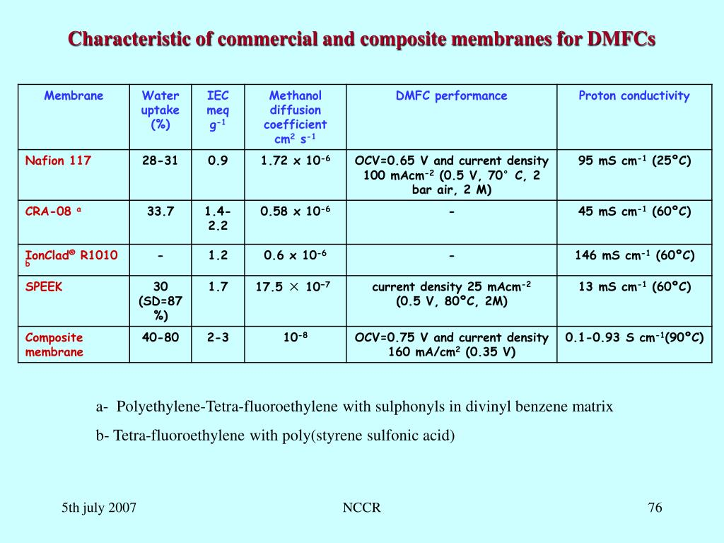 Characteristic of commercial and composite membranes for DMFCs