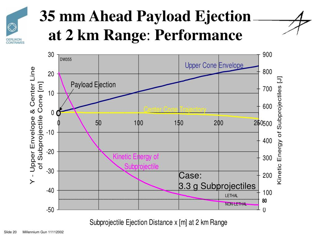 35 mm Ahead Payload Ejection at 2 km Range