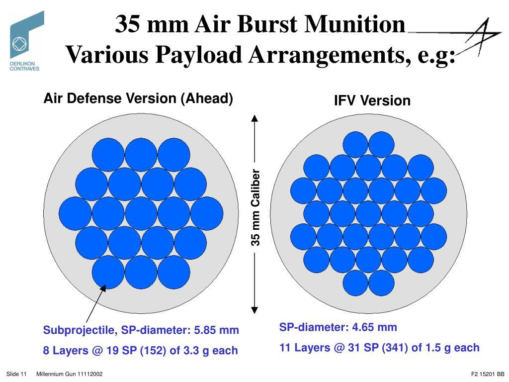 35 mm Air Burst Munition