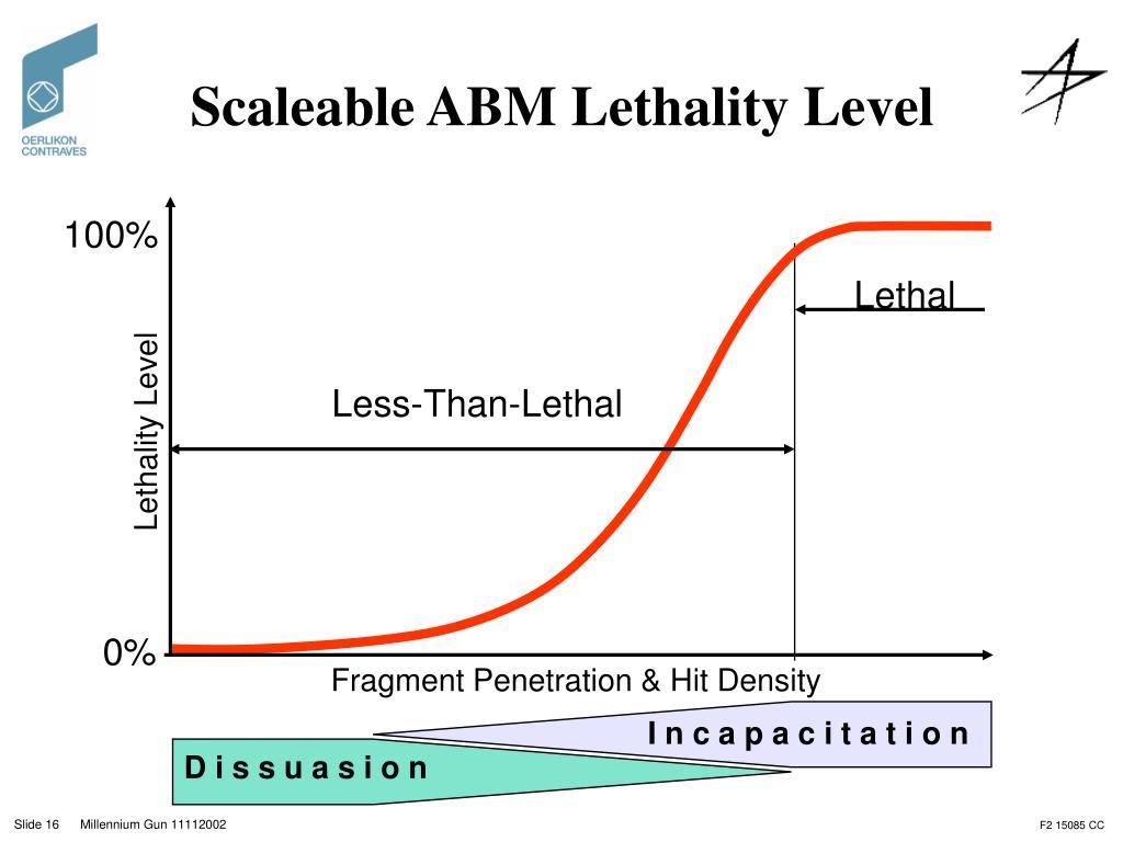 Scaleable ABM Lethality Level