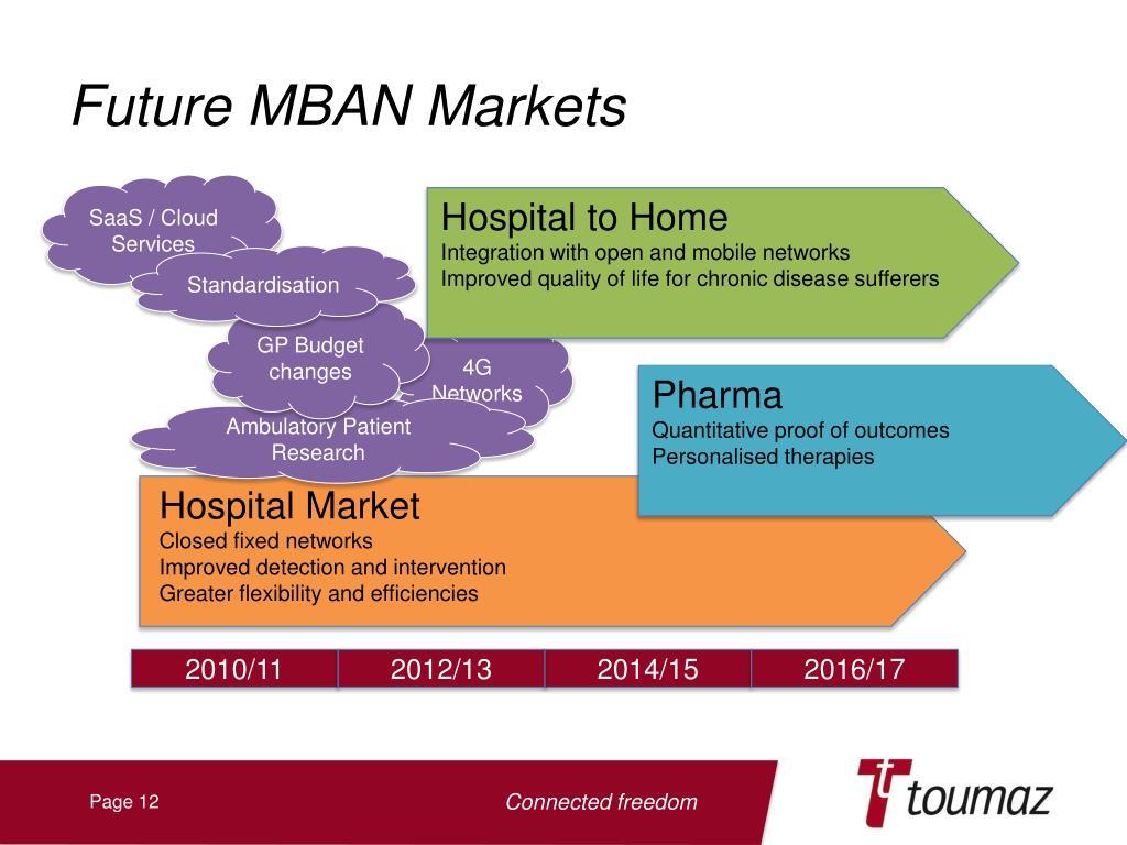 Future MBAN Markets