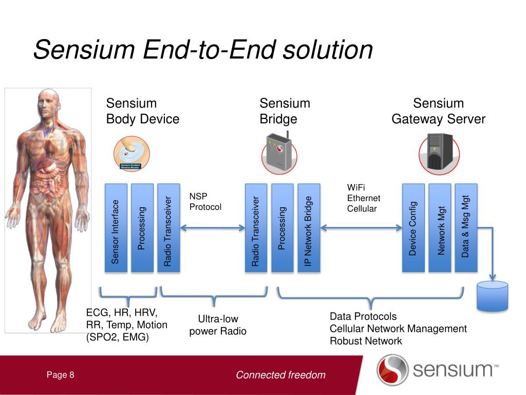 Sensium End-to-End solution