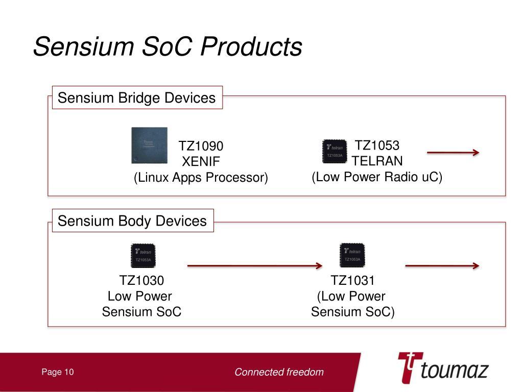 Sensium SoC Products