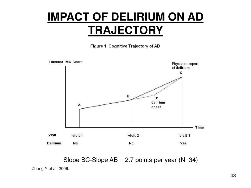 IMPACT OF DELIRIUM ON AD TRAJECTORY