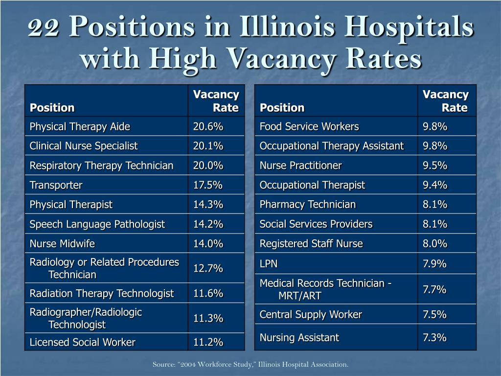 22 Positions in Illinois Hospitals with High Vacancy Rates
