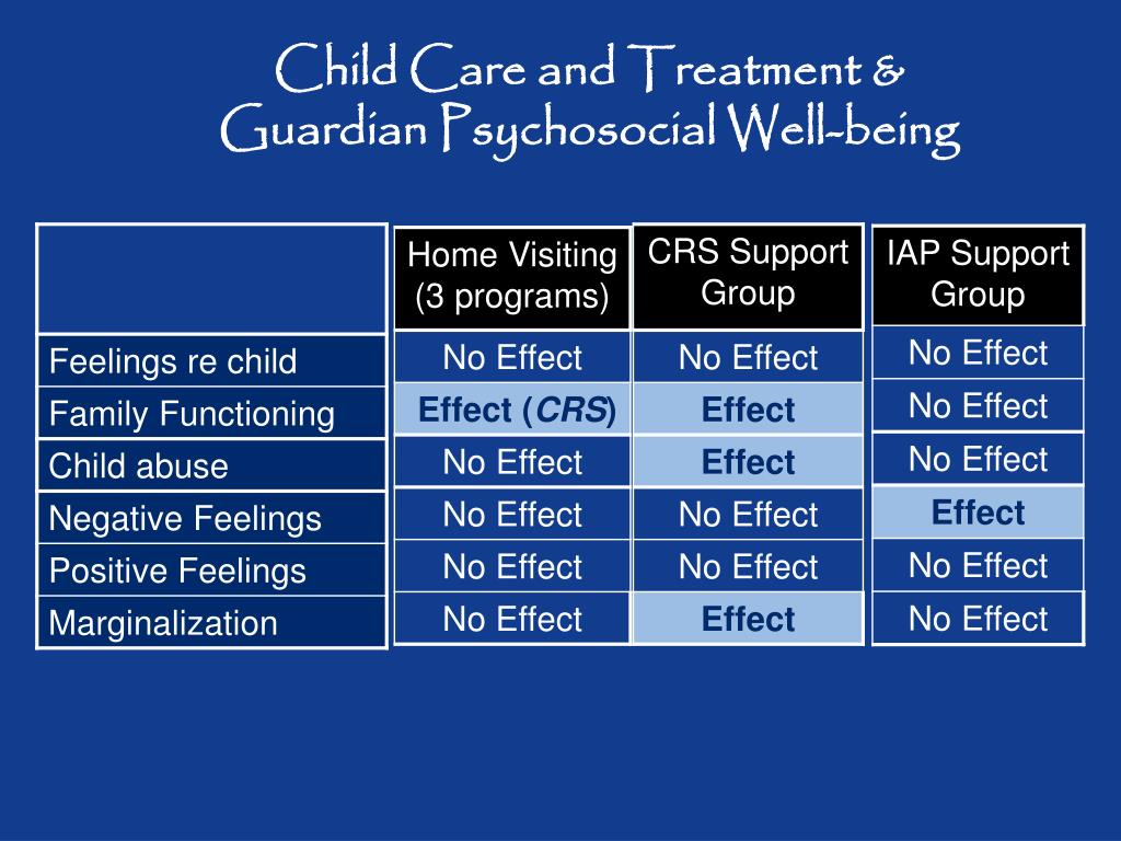 Child Care and Treatment &