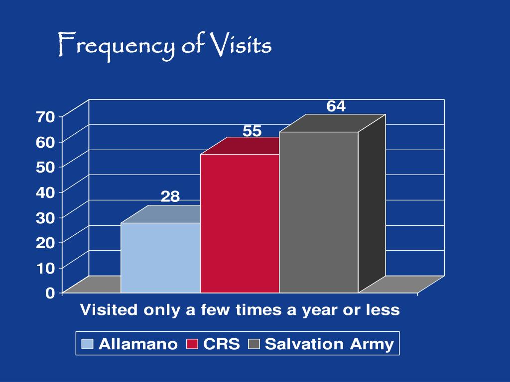 Frequency of Visits