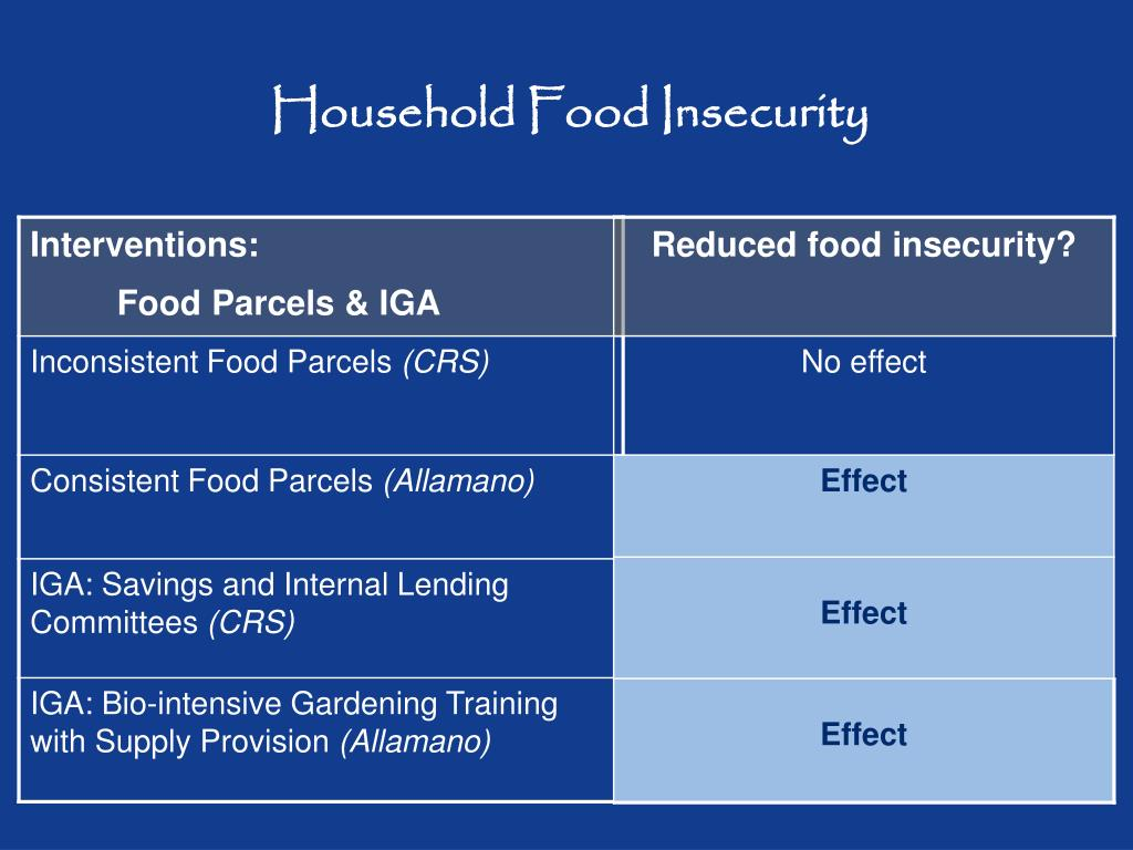 Household Food Insecurity