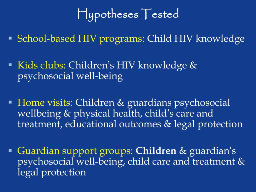 Hypotheses Tested
