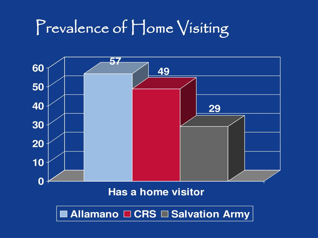 Prevalence of Home Visiting