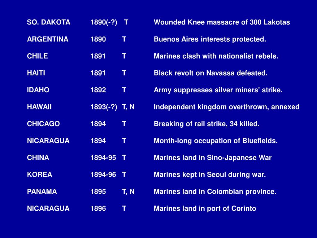 SO. DAKOTA 	1890(-?)	 T	Wounded Knee massacre of 300 Lakotas