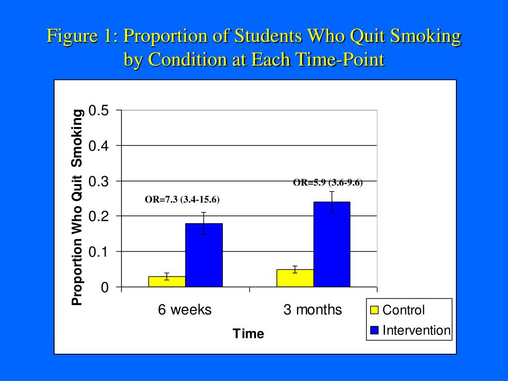 Figure 1: Proportion of Students Who Quit Smoking by Condition at Each Time-Point