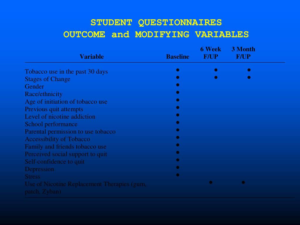 STUDENT QUESTIONNAIRES         OUTCOME and MODIFYING VARIABLES