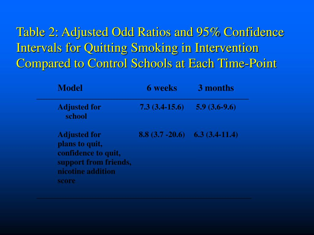 Table 2: Adjusted Odd Ratios and 95% Confidence Intervals for Quitting Smoking in Intervention Compared to Control Schools at Each Time-Point