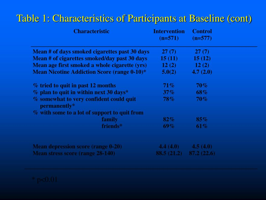 Table 1: Characteristics of Participants at Baseline (cont)