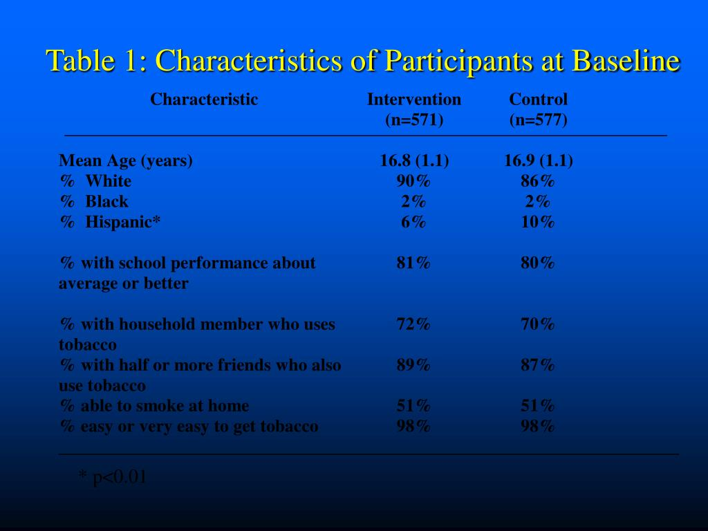 Table 1: Characteristics of Participants at Baseline