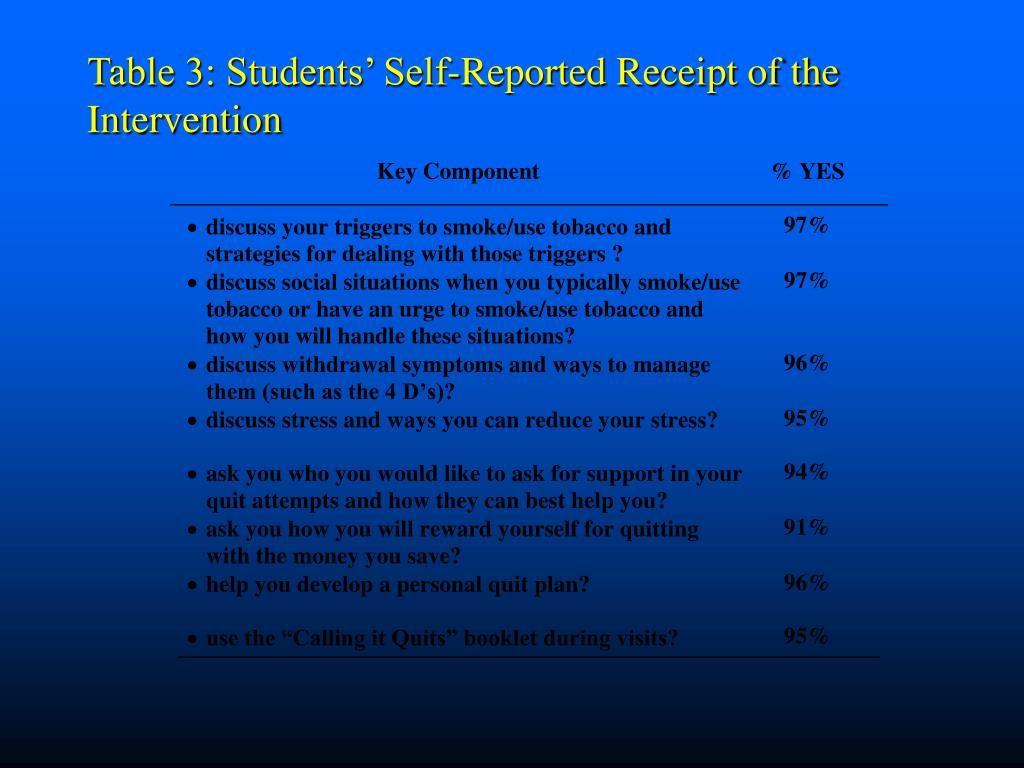 Table 3: Students' Self-Reported Receipt of the Intervention