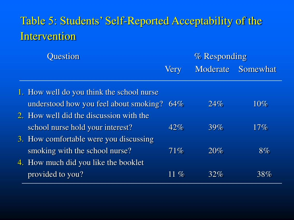 Table 5: Students' Self-Reported Acceptability of the Intervention