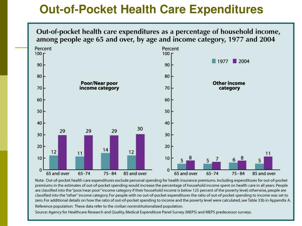 Out-of-Pocket Health Care Expenditures