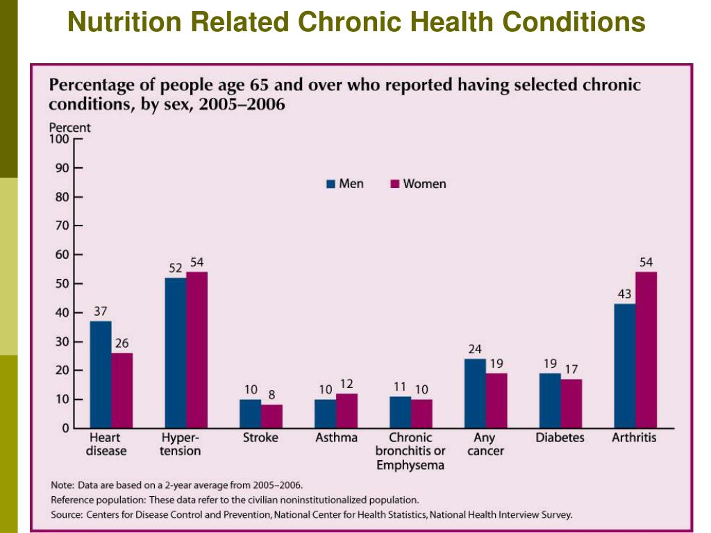 Nutrition Related Chronic Health Conditions