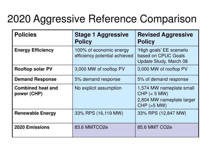2020 Aggressive Reference Comparison