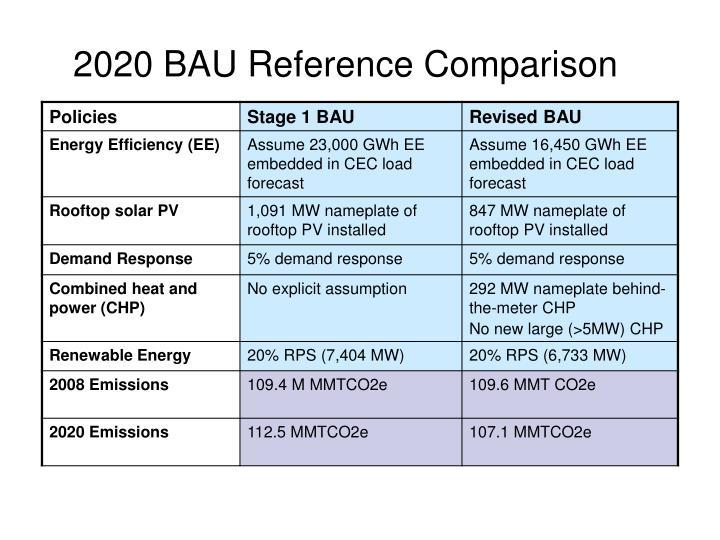 2020 BAU Reference Comparison