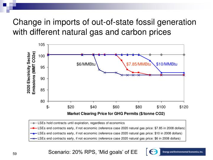 Change in imports of out-of-state fossil generation with different natural gas and carbon prices