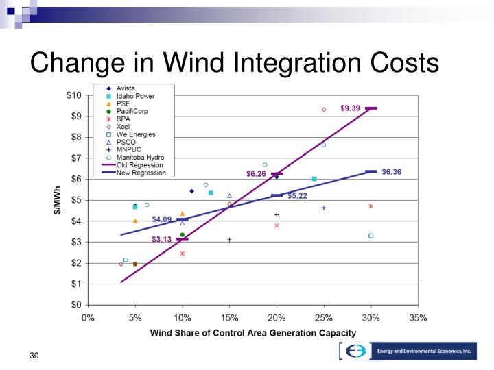 Change in Wind Integration Costs